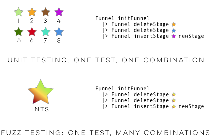Unit tests require choosing concrete inputs for test data, while fuzz tests allow you to simply provide descriptions of that data.