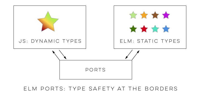 "Elm enforces type safety at the module level, enforcing type safety at the ""borders"" of Elm applications."